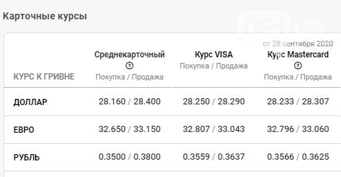 Статистика курса валюты в Запорожье на 29 сентября, фото-4