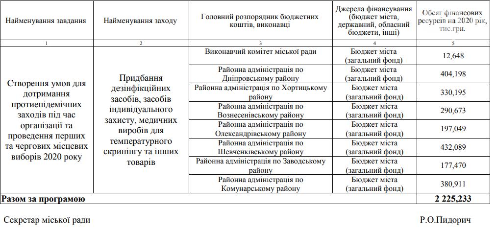Запорожский горсовет выделит 2,2 миллиона гривен на проведение выборов в условиях карантина, фото-1