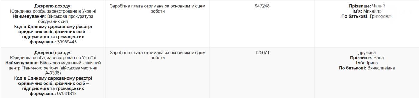 Перед увольнением военный прокурор задекларировал почти 950 тысяч гривен дохода, фото-1