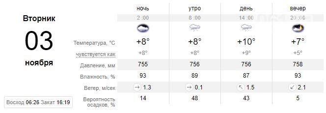 screenshot42 5f9f1012ee3a6 - Неделя в Запорожье начнется с неприятного: обещают дожди и грозы