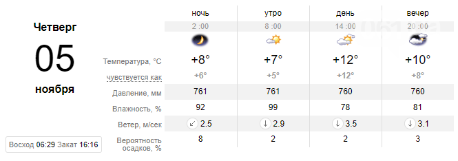 screenshot44 5f9f11dae1efc - Неделя в Запорожье начнется с неприятного: обещают дожди и грозы