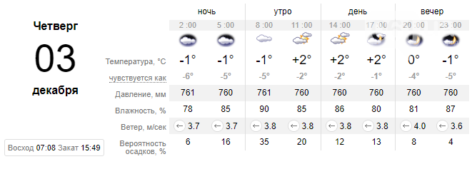 screenshot109 5fc7b61d051d5 - Синоптики предупреждают: завтра в Запорожье ожидаются туман, сильный ветер и гололед