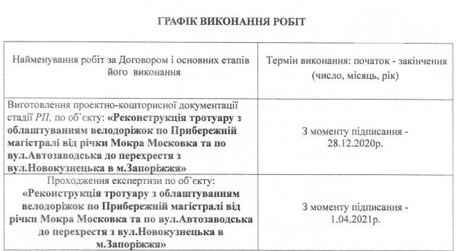 В Запорожье чиновники заплатили 600 тысяч гривен за проект реконструкции тротуара с велодорожками, фото-1