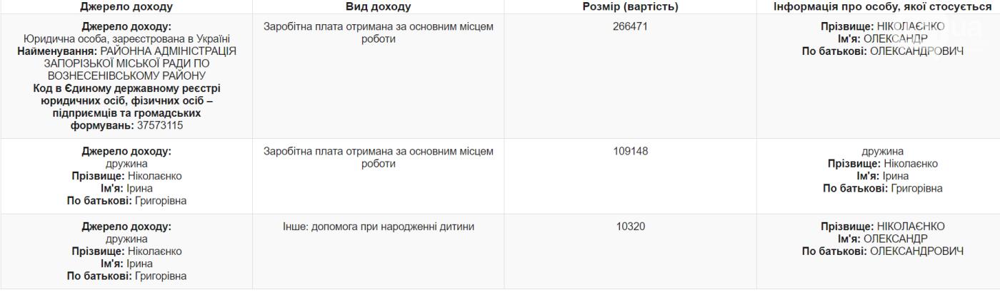 Экс-депутат и глава Вознесеновского района задекларировал доход семьи в треть миллиона гривен, фото-1
