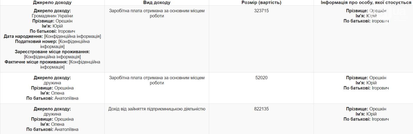 В Запорожье руководитель КП и экс-депутат задекларировал приобретение земли, авто и мотоцикл, фото-1