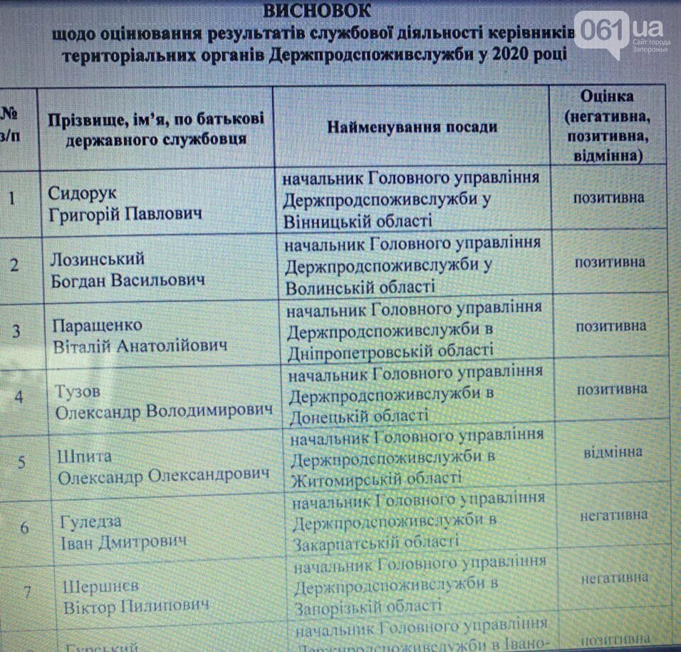Уволен руководитель Госпродпотребслужбы в Запорожской области  , фото-1