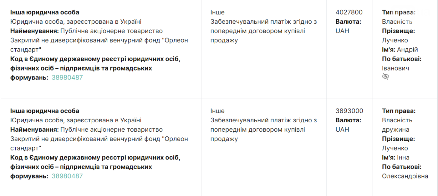 Экс-депутат Запорожского горсовета задекларировал доход в 7,7 миллиона гривен, фото-2