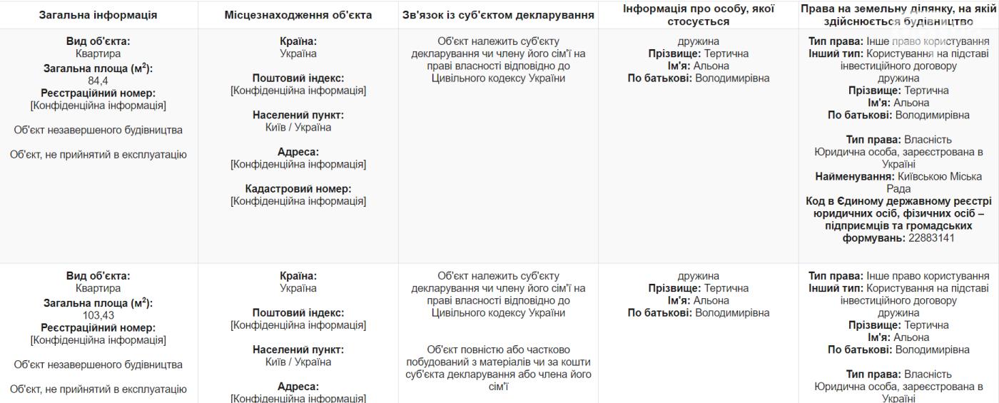 Экс- глава бюджетной комиссии потратил на ценные бумаги более 20 миллионов гривен, фото-3