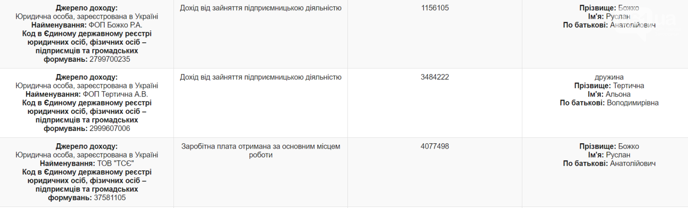 Экс- глава бюджетной комиссии потратил на ценные бумаги более 20 миллионов гривен, фото-1
