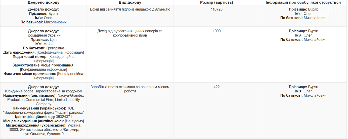 Экс- депутат Запорожского областного совета продал часть корпоративных прав и задекларировал сбережения в валюте, фото-1