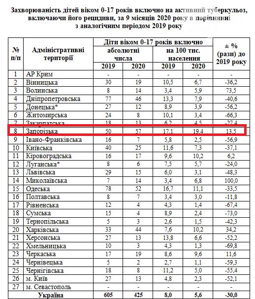 В Запорожской области фиксируют увеличение заболеваемости туберкулезом среди детей и подростков, фото-2