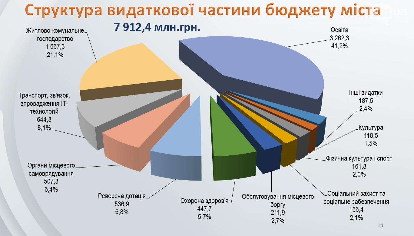 Запорожские депутаты приняли бюджет города на 2021 год, фото-1