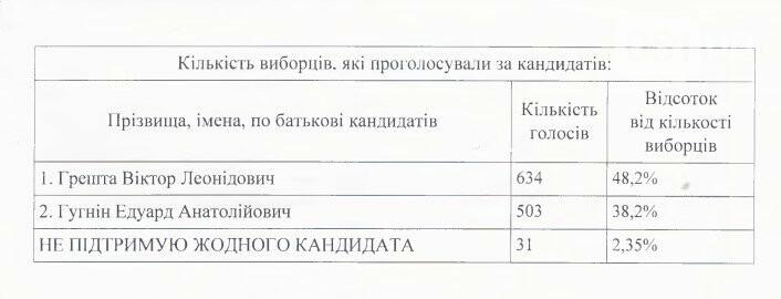 """В """"Запорожской политехнике"""" выбрали нового ректора - что о нем известно , фото-1"""