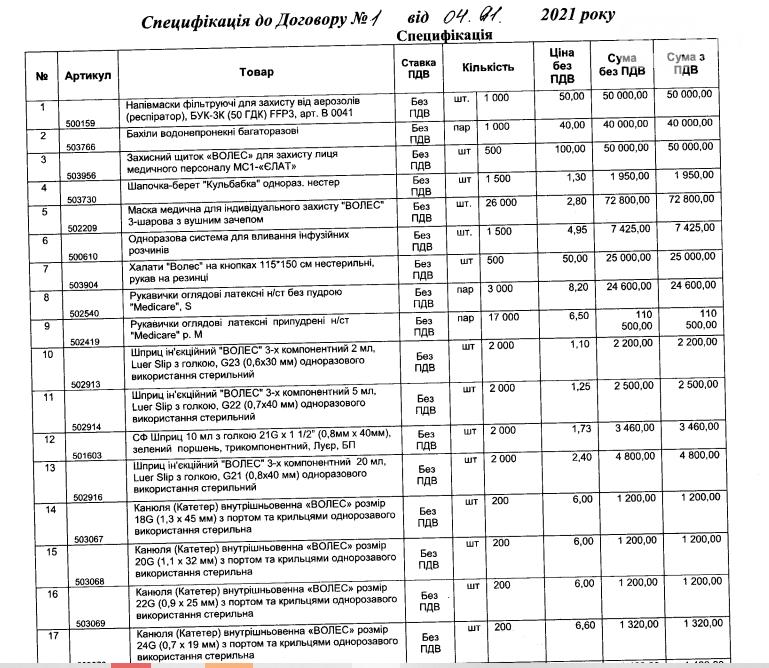 Приморская больница закупила средства защиты  и расходники без конкурса на 400 тысяч гривен, фото-1