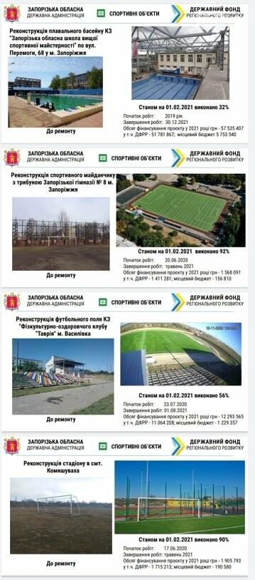 Запорожская область получит 144 млн гривен на проекты регионального развития: что будут строить , фото-1