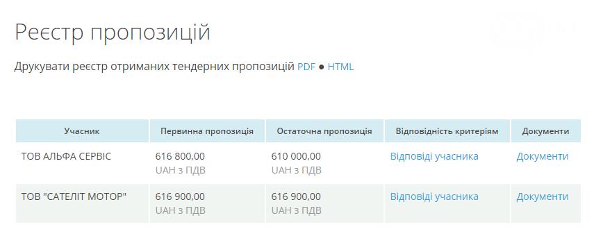 Запорожский КП «Облводоканал» заплатит 610 тысяч гривен за покупку нового «Фиат», фото-2