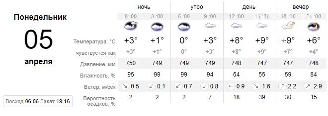 Запорожцев ожидает пасмурная погода, вероятны дожди на неделе , фото-1