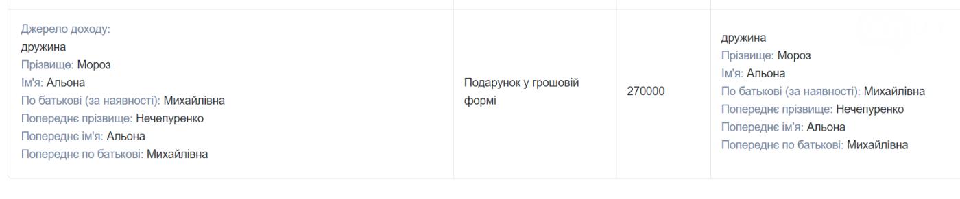 Начальник юридического управления Запорожского облсовета задекларировал доход в 700 тысяч гривен, фото-1