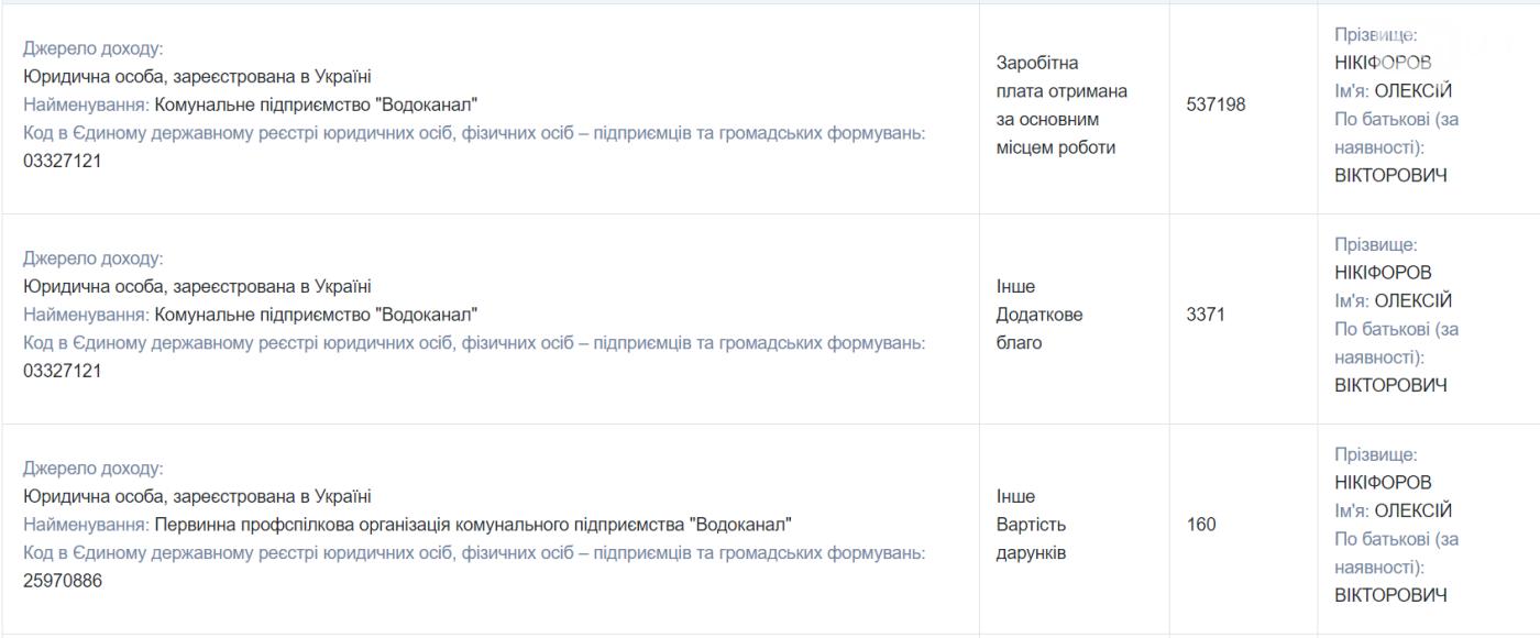 Директор запорожского «Водоканала» задекларировал зарплату в 537 тысяч гривен и матпомощь жене в центре занятости, фото-1