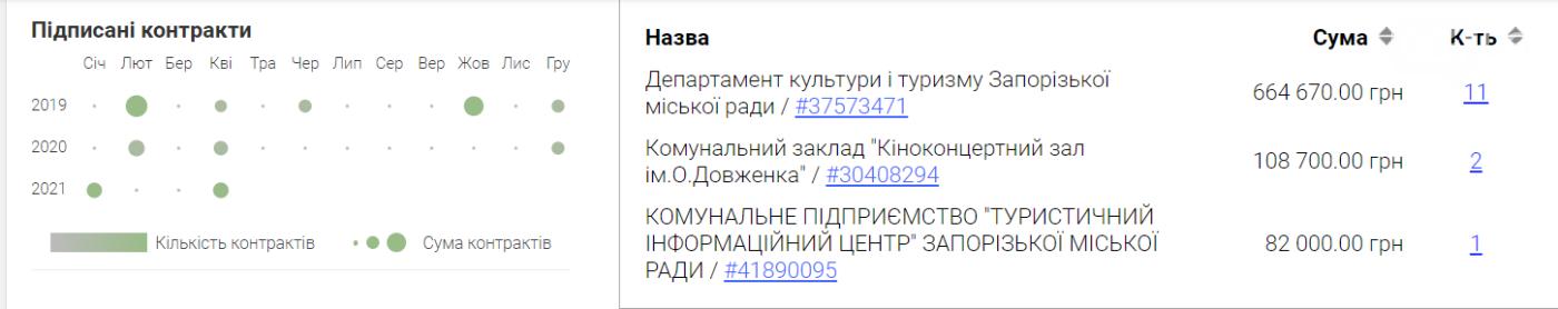 В Запорожье департамент культуры заказал перевозки легковым авто у предпринимателя, который «потерял» пассажирку на ходу, фото-1