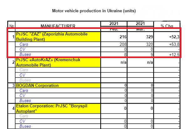 В марте запорожский автомобилестроительный завод увеличил выпуск автомобилей на 50%, фото-1