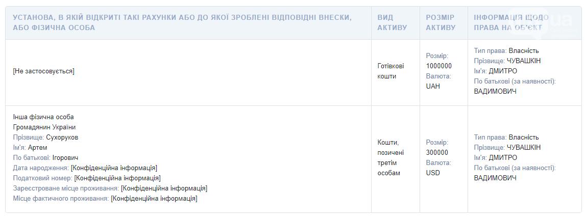 Директор парка «Дубовая Роща» и депутат Запорожского облсовета задекларировал биткоины и миллион гривен «наличкой», фото-2