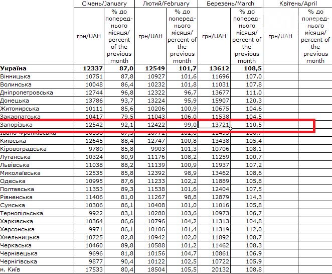 Запорожская область по данным Госстата неожиданно оказалось на 2 месте в зарплатном рейтинге, фото-1