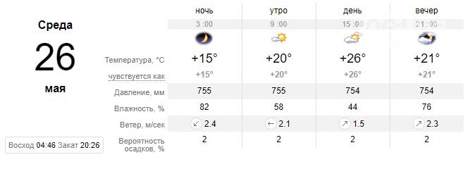 screenshot25 60aa81188460c - Погода в Запорожье на текущую неделю: что ожидать и на что надеяться