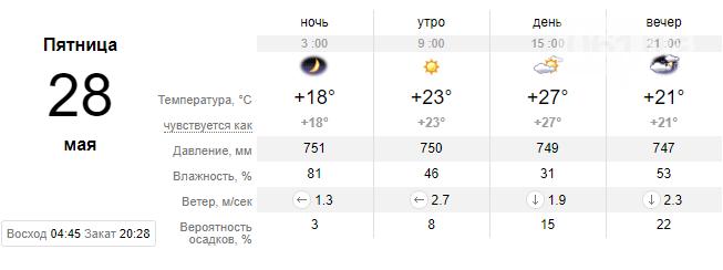 screenshot27 60aa811971e6a - Погода в Запорожье на текущую неделю: что ожидать и на что надеяться