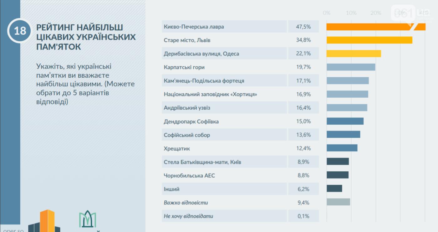 Бердянск обогнал Кирилловку в рейтинге морских курортов страны: исследование туристической привлекательности, фото-4