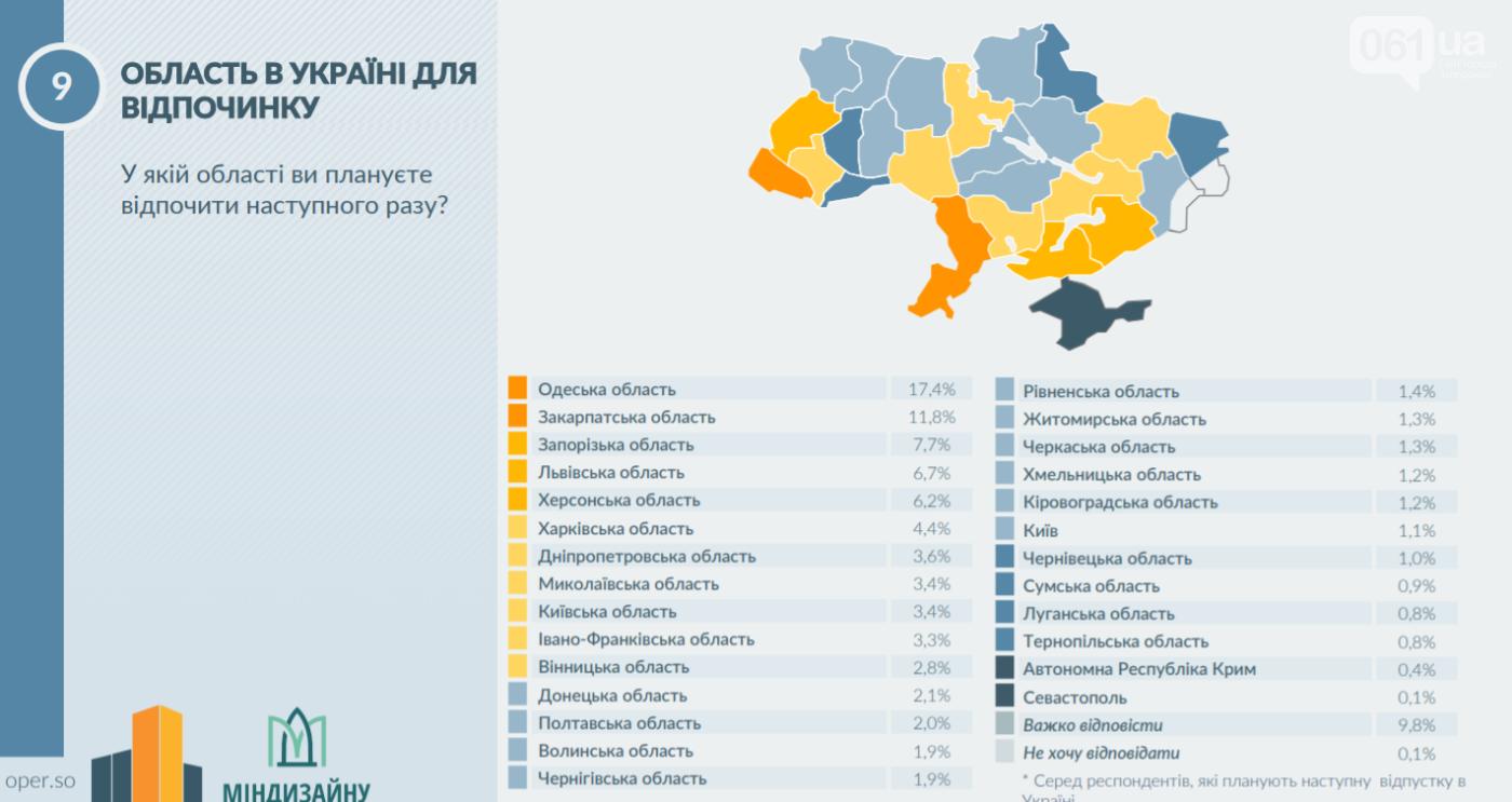Бердянск обогнал Кирилловку в рейтинге морских курортов страны: исследование туристической привлекательности, фото-1