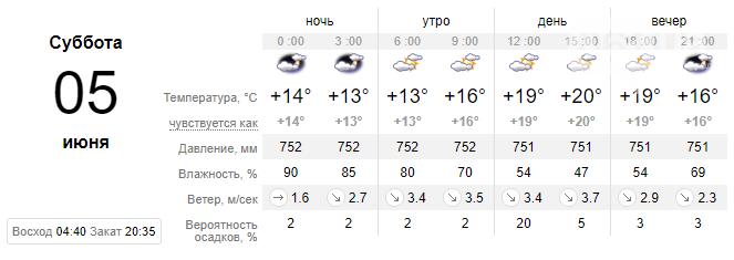 screenshot179 60ba1f68a9f1a - Погода в Запорожье на выходных будет теплой, дождей и гроз не предвидится