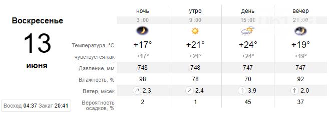 screenshot150 60c35ba67feac - На выходных ожидается солнечная погода в Запорожье, обещают потепление