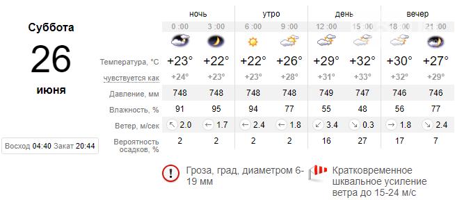 screenshot154 60d5d104ef7b7 - Выходные будут дождливыми, обещают шквал до 20 м/с и град, - погода в Запорожье 26-27 июня
