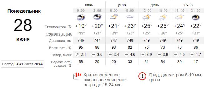 screenshot29 60d8c82b0589a - Прогнозируют спад жары в ближайшие дни, осадков не обещают, - погода в Запорожье на неделе