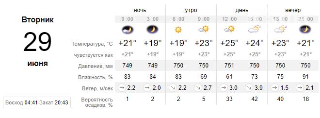 screenshot30 60d8c82c2a270 - Прогнозируют спад жары в ближайшие дни, осадков не обещают, - погода в Запорожье на неделе