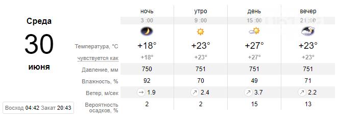 screenshot31 60d8c82cc5bcb - Прогнозируют спад жары в ближайшие дни, осадков не обещают, - погода в Запорожье на неделе