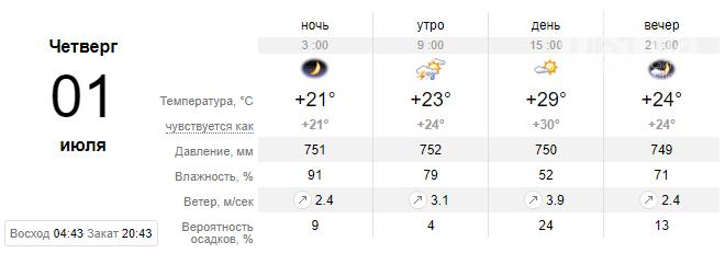 screenshot32 60d8c82e0712e - Прогнозируют спад жары в ближайшие дни, осадков не обещают, - погода в Запорожье на неделе