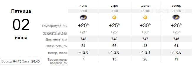 screenshot33 60d8c82ea0304 - Прогнозируют спад жары в ближайшие дни, осадков не обещают, - погода в Запорожье на неделе