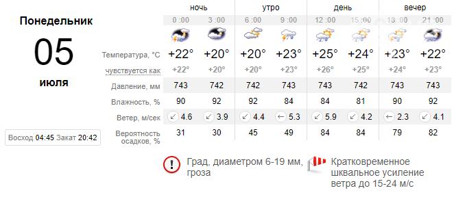 screenshot28 60e1ee9f39b6a - Погода в Запорожье не спешит радовать жителей: на неделе вновь обещают дожди