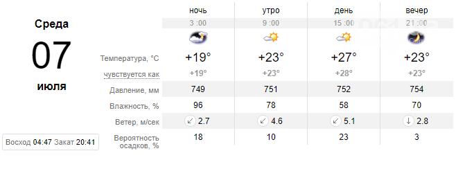 screenshot30 60e1eea062aab - Погода в Запорожье не спешит радовать жителей: на неделе вновь обещают дожди