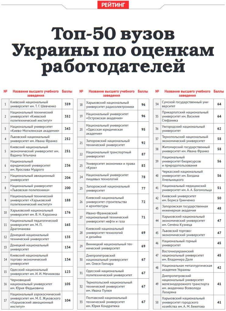 Запорожские университеты вошли в ТОП-50 лучших по мнению работодателей, фото-1