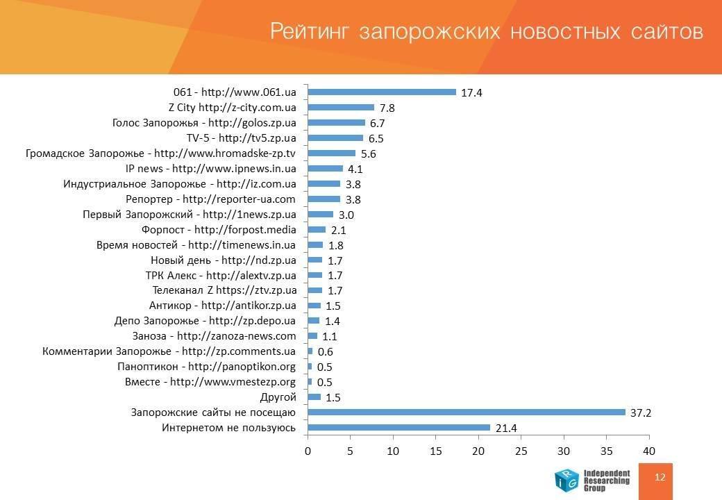 061 - абсолютный лидер среди запорожских новостных сайтов: свежее социсследование, фото-1