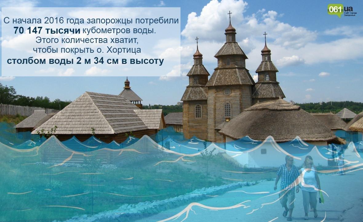 В Запорожье горожане стали потреблять меньше воды, а предприятия - больше, - ИНФОГРАФИКА, фото-1