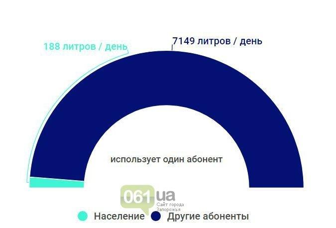 В Запорожье горожане стали потреблять меньше воды, а предприятия - больше, - ИНФОГРАФИКА, фото-5