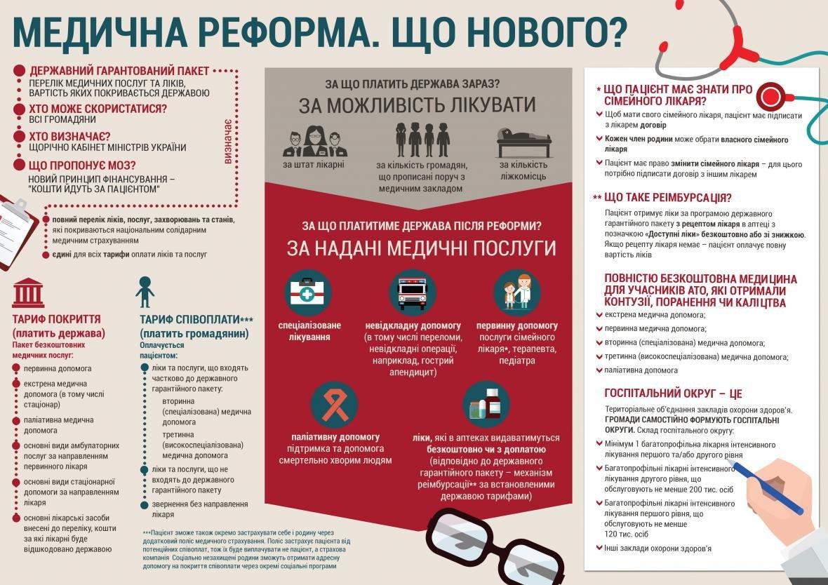 Медицинская реформа. Что нового ждет украинцев?, фото-1