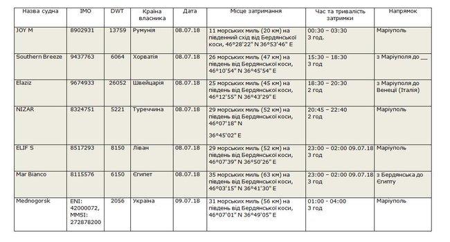 ФСБ задерживает все больше судов у Бердянска и Мариуполя, за минувшие сутки — семь, фото-1