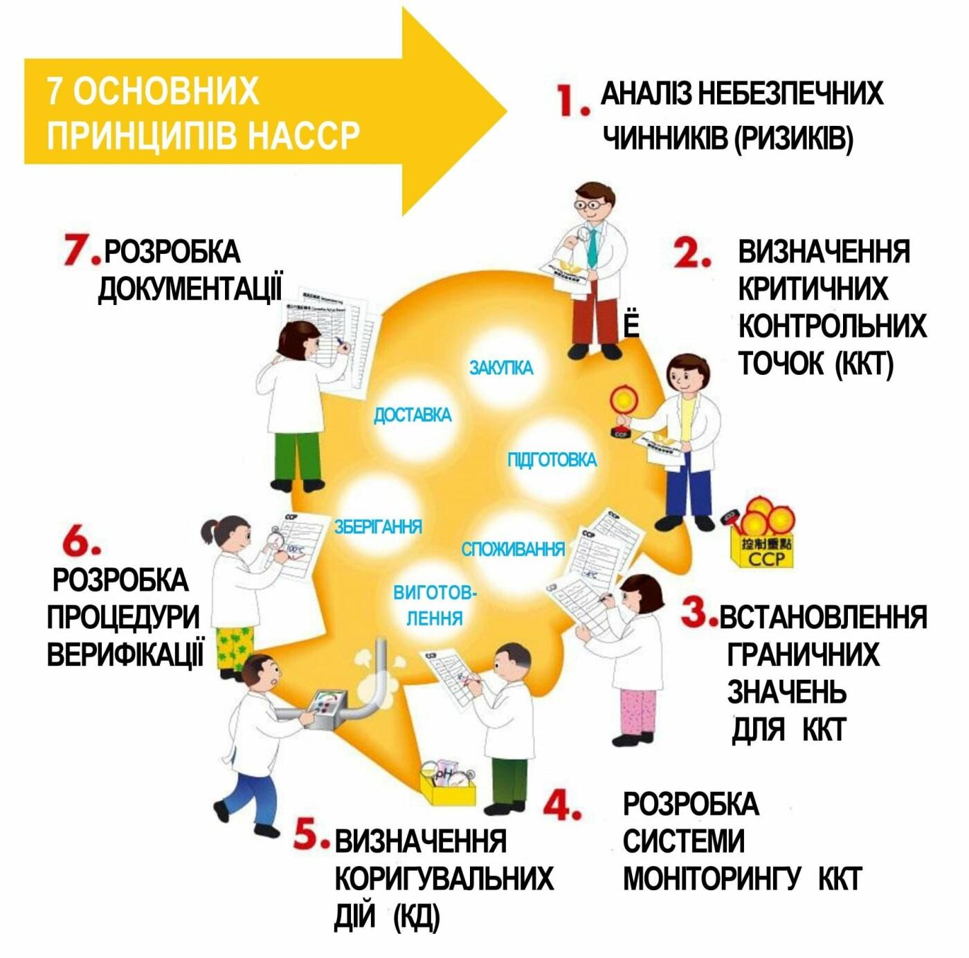 Сертифікація системи НАССР – компетентне і незалежне підтвердження ...