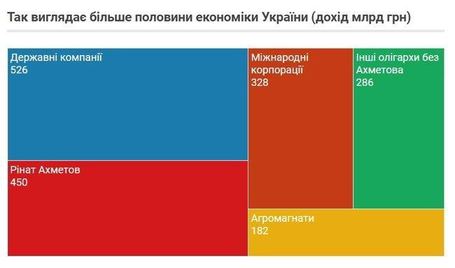 Составлен рейтинг 200 крупнейших компаний Украины: шесть из них находятся в Запорожье, фото-2