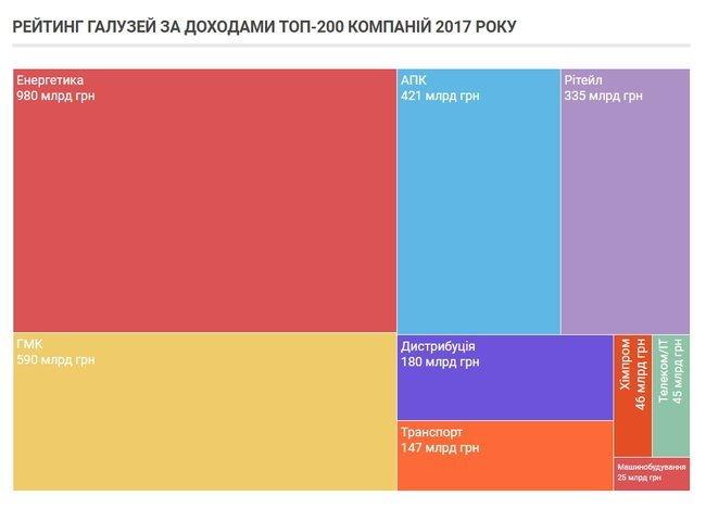 Составлен рейтинг 200 крупнейших компаний Украины: шесть из них находятся в Запорожье, фото-1